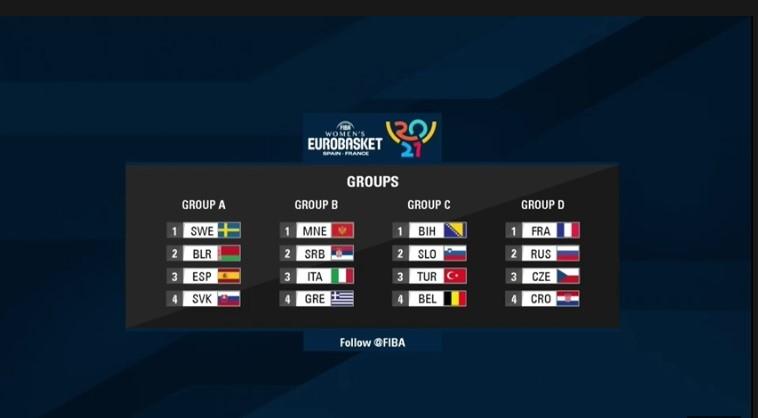Ευρωμπάσκετ 2021: Στον Β' όμιλο η Εθνική Γυναικών (vid)