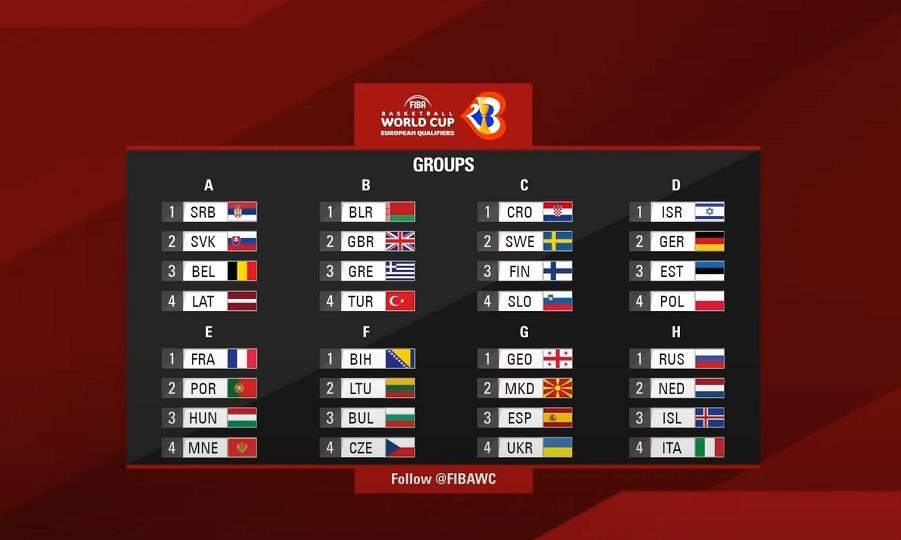 Ανδρών: Η κλήρωση για τα Προκριματικά του Παγκοσμίου Κυπέλλου 2023