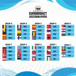 Γυναικών: Η κλήρωση για τα προκριματικά του Ευρωμπάσκετ 2023