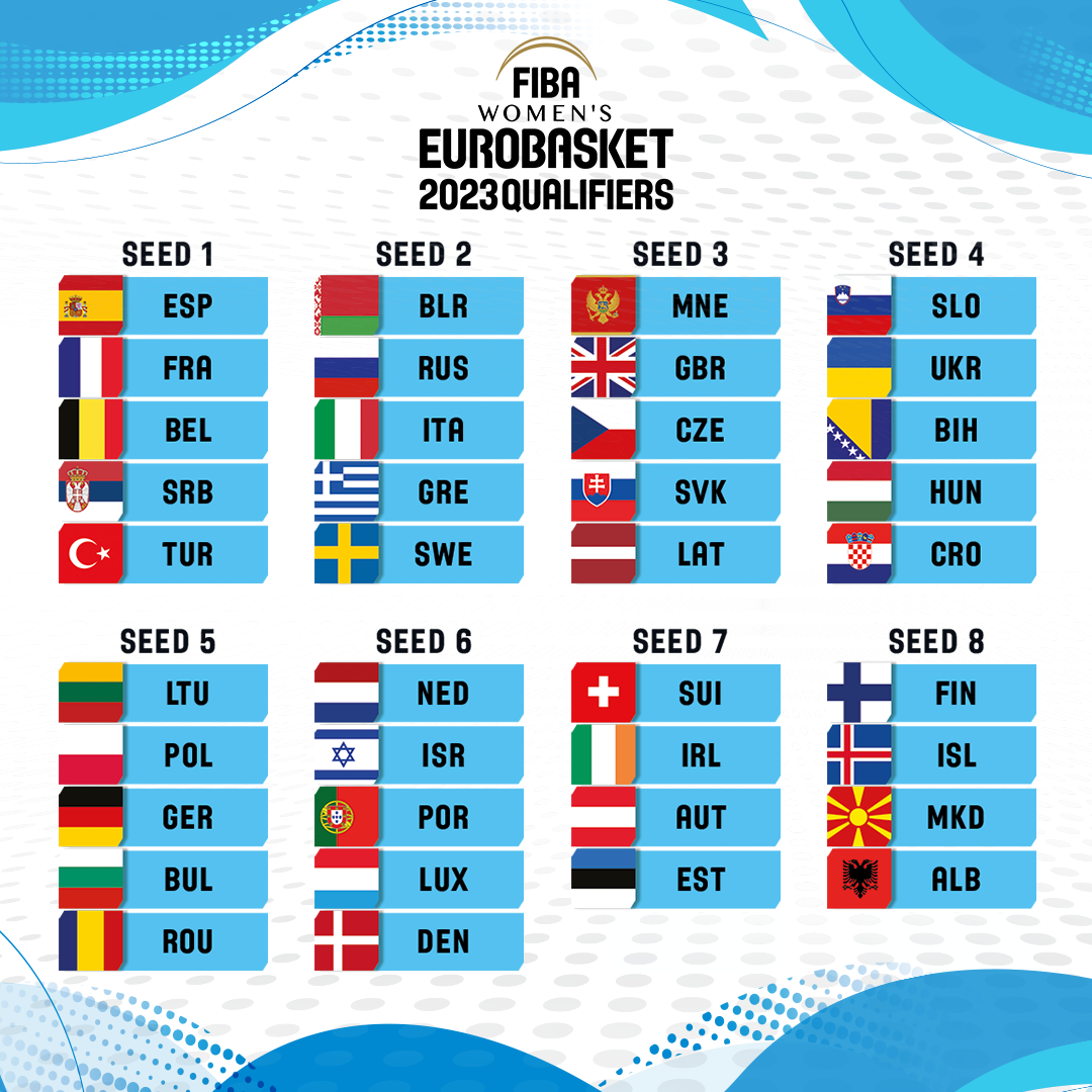 Eurobasket Γυναικών: Στο 2ο γκρουπ δυναμικότητας η Ελλάδα